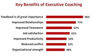 key benefits executive coaching